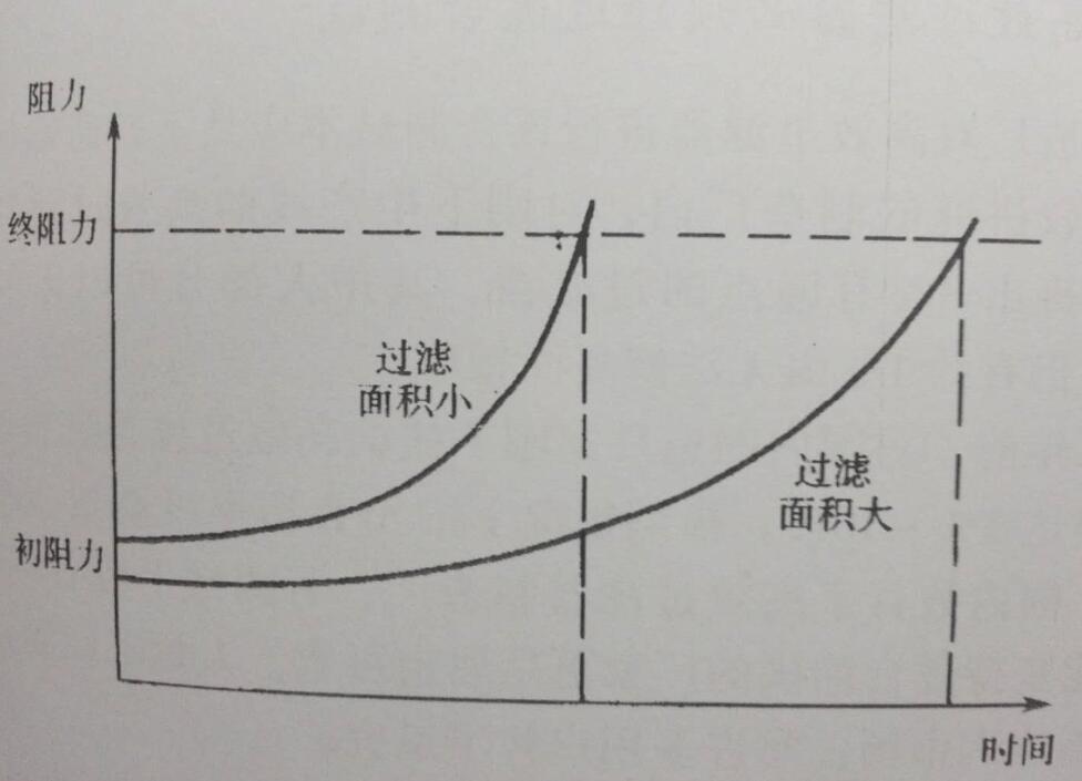 空气过滤器阻力与过滤面积的关系