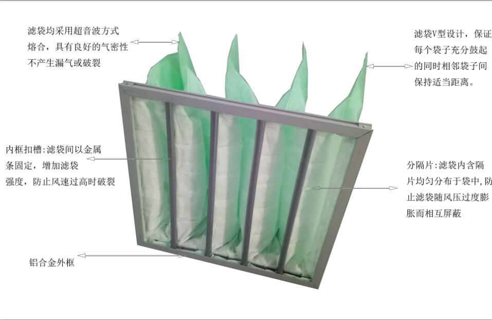 德州精久净化中效袋式空气过滤器产品特点