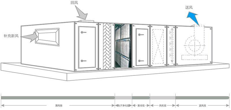 德州精久净化净化空调箱